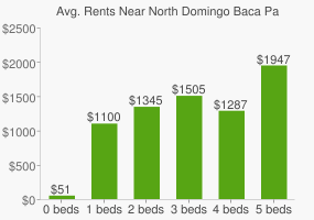 Graph of average rent prices for North Domingo Baca Park