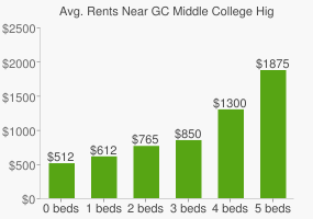 Graph of average rent prices for GC Middle College High School