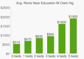 Graph of average rent prices for Education W Clark High School