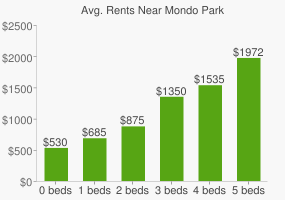 Graph of average rent prices for Mondo Park