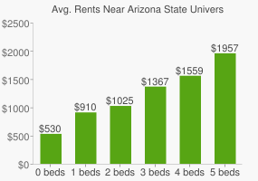 Graph of average rent prices for Arizona State University - West