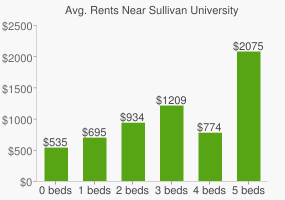 Graph of average rent prices for Sullivan University