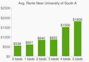 Graph of average rent prices for University of South Alabama
