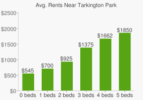Graph of average rent prices for Tarkington Park