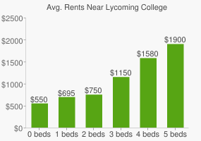 Graph of average rent prices for Lycoming College