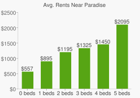 Graph of average rent prices for Paradise