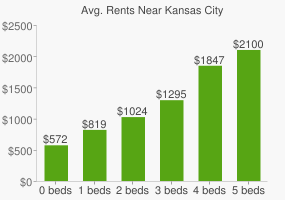 Graph of average rent prices for Kansas City