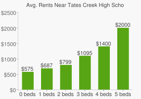 Graph of average rent prices for Tates Creek High School