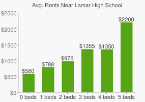 Graph of average rent prices for Lamar High School