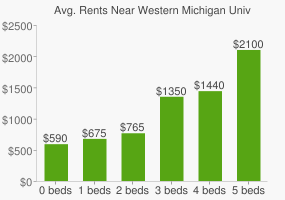Graph of average rent prices for Western Michigan University