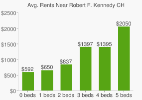 Graph of average rent prices for Robert F. Kennedy CH High School