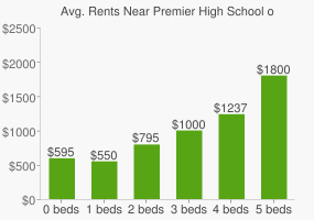 Graph of average rent prices for Premier High School of Lubbock