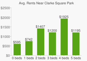 Graph of average rent prices for Clarke Square Park