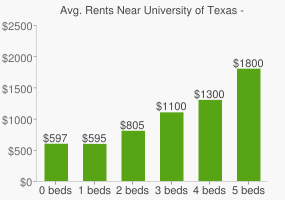 Graph of average rent prices for University of Texas - El Paso
