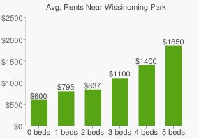 Graph of average rent prices for Wissinoming Park
