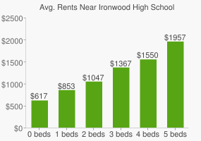 Graph of average rent prices for Ironwood High School