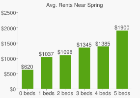 Graph of average rent prices for Spring