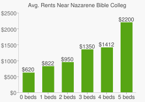 Graph of average rent prices for Nazarene Bible College