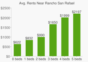 Graph of average rent prices for Rancho San Rafael