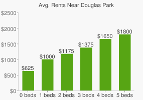 Graph of average rent prices for Douglas Park