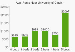 Graph of average rent prices for University of Cincinnati