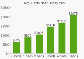 Graph of average rent prices for Hurley Park