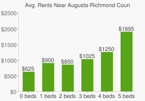 Graph of average rent prices for Augusta-Richmond County