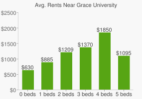 Graph of average rent prices for Grace University
