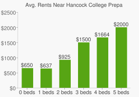 Graph of average rent prices for Hancock College Preparatory High School