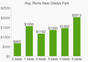 Graph of average rent prices for Gladys Park