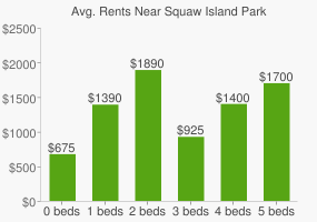 Graph of average rent prices for Squaw Island Park