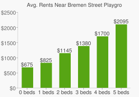 Graph of average rent prices for Bremen Street Playground