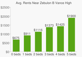 Graph of average rent prices for Zebulon B Vance High School