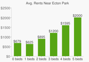 Graph of average rent prices for Ecton Park