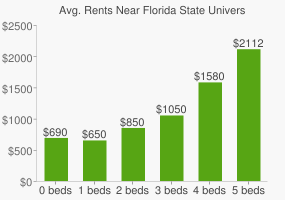 Graph of average rent prices for Florida State University
