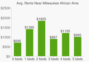 Graph of average rent prices for Milwaukee African American Immersion High School