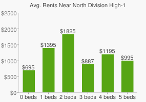 Graph of average rent prices for North Division High-12TH GR High School