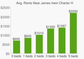 Graph of average rent prices for James Irwin Charter High School