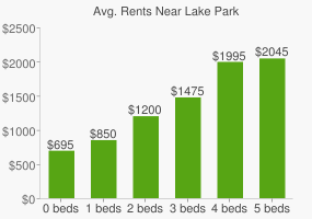 Graph of average rent prices for Lake Park