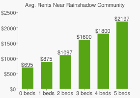 Graph of average rent prices for Rainshadow Community Charter High School