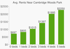 Graph of average rent prices for Cambridge Woods Park