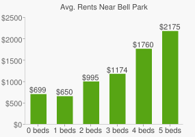 Graph of average rent prices for Bell Park
