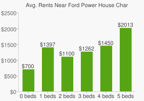 Graph of average rent prices for Ford Power House Charter High School