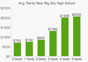 Graph of average rent prices for Big Sky High School