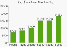 Graph of average rent prices for River Landing