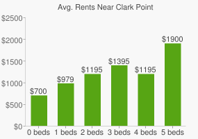 Graph of average rent prices for Clark Point