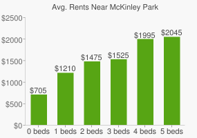 Graph of average rent prices for McKinley Park