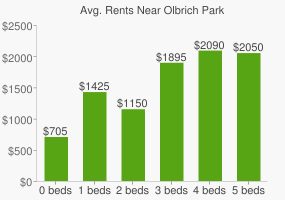 Graph of average rent prices for Olbrich Park