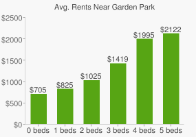 Graph of average rent prices for Garden Park
