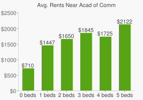 Graph of average rent prices for Acad of Comm & Technical Charter High School
